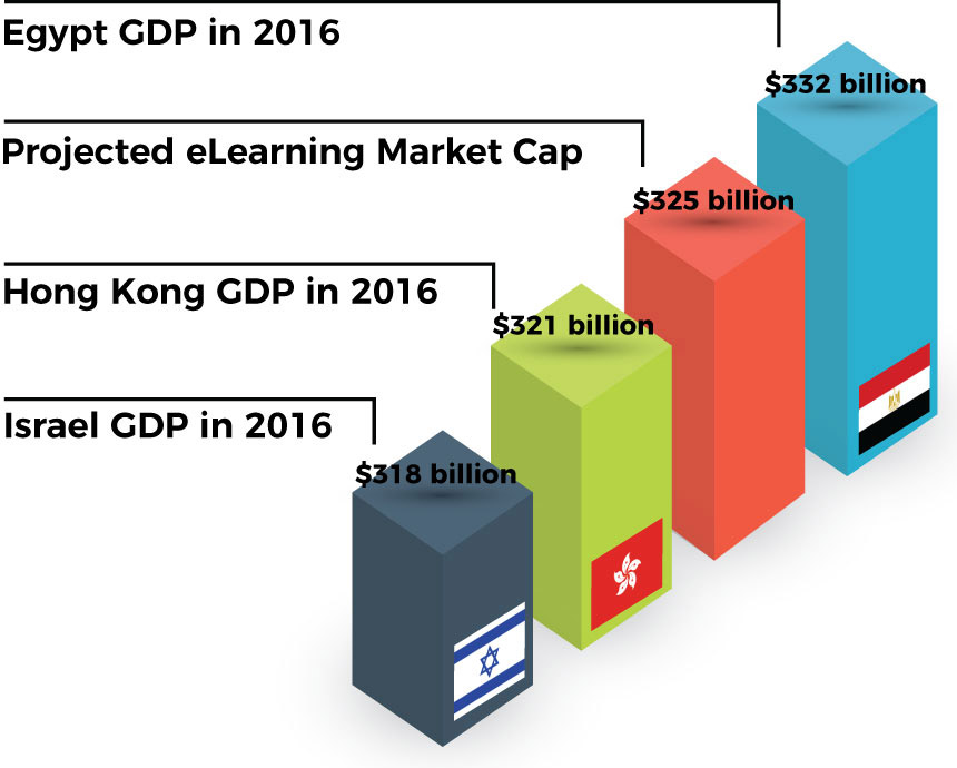 eLearning market cap is projected to be higher than the GDP of Israel and Hong Kong, and only slightly lower than the GDP of Egypt.