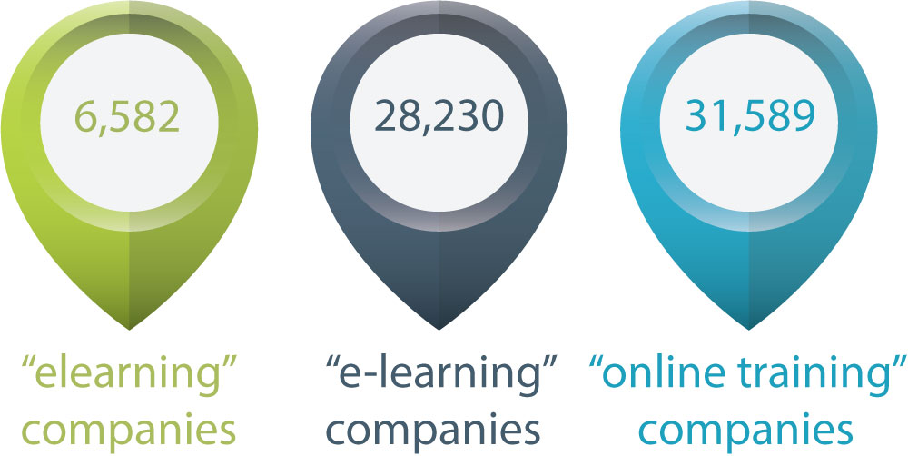 There are 6,582 elearning companies, 28,230 e-learning companies, and 31,589 online training companies according to LinkedIn.