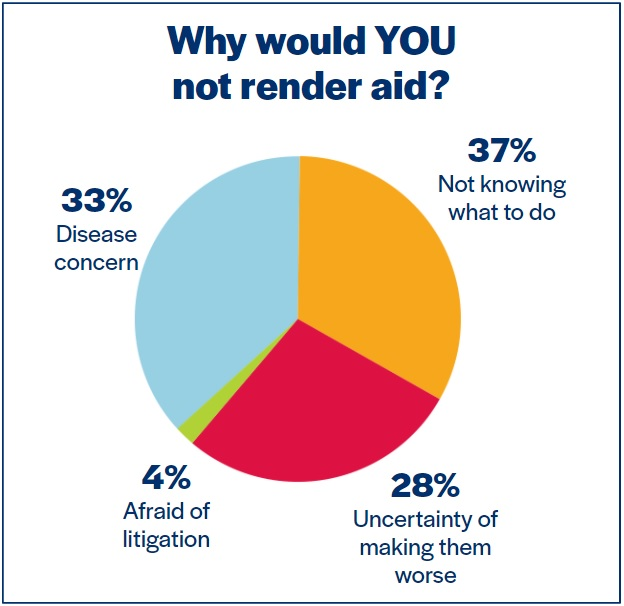 why would you not render aid
