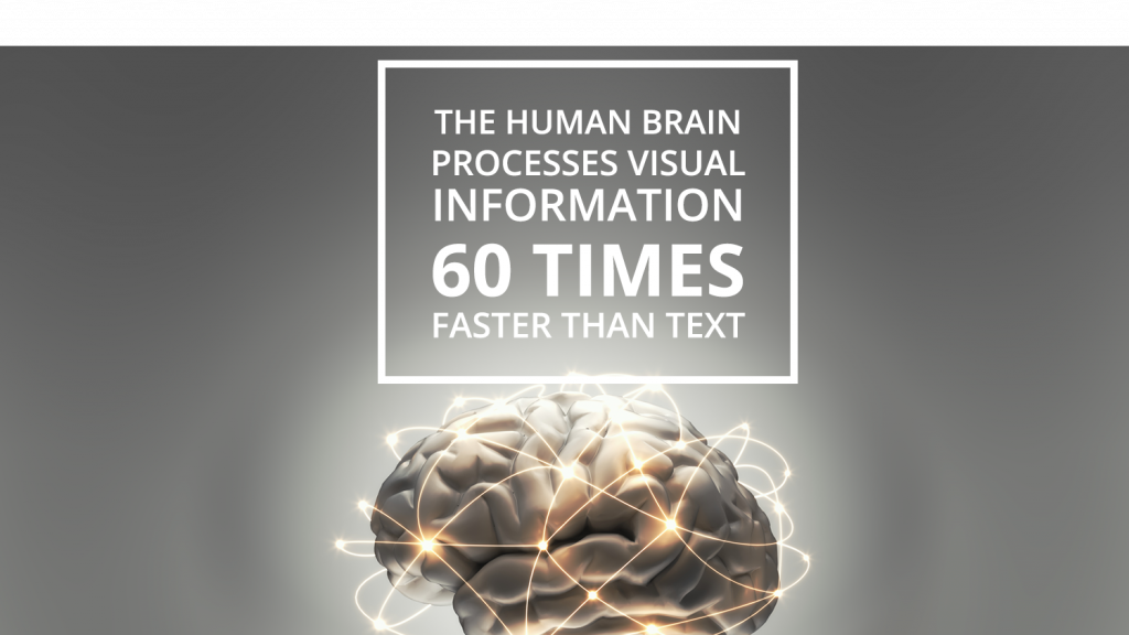 The human brain processes visual information 60 times faster than text