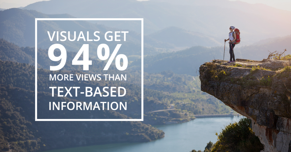 Visuals get 94% more views than text